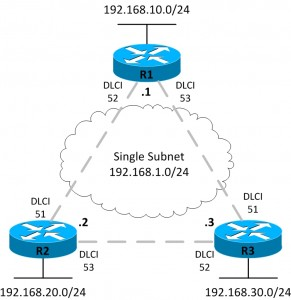 CCENT / CCNA Home Lab